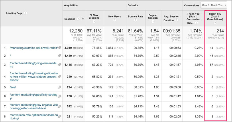 Narrow down to actual conversion metrics for conversion optimization tools