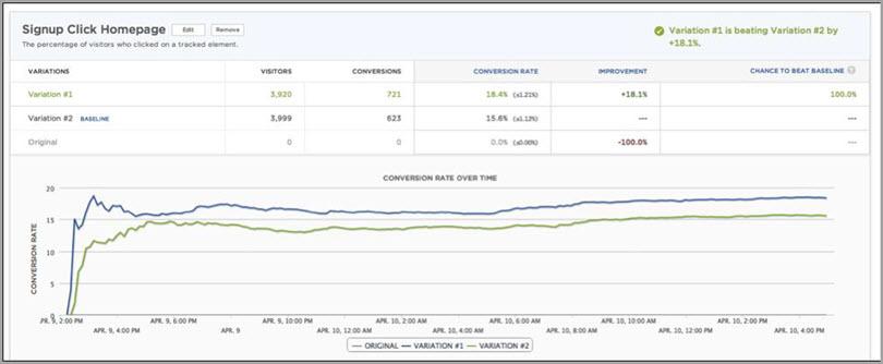SumAll shared for conversion optimization tools