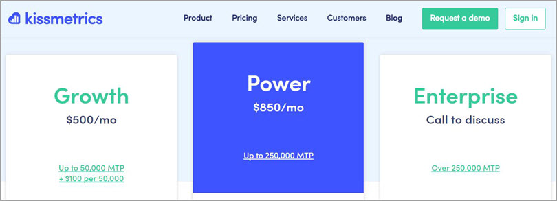 The cost of the tool vs. its potential for conversion optimization tools