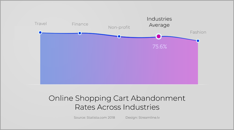 76% abandoned carts for save abandoned shopping carts