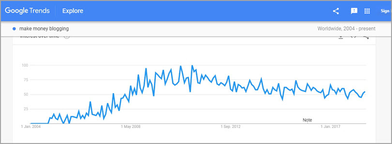 Google Trends for video SEO tips