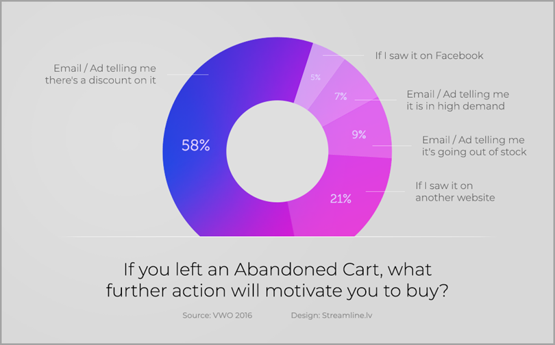 How to Save Abandoned Shopping Carts In WooCommerce