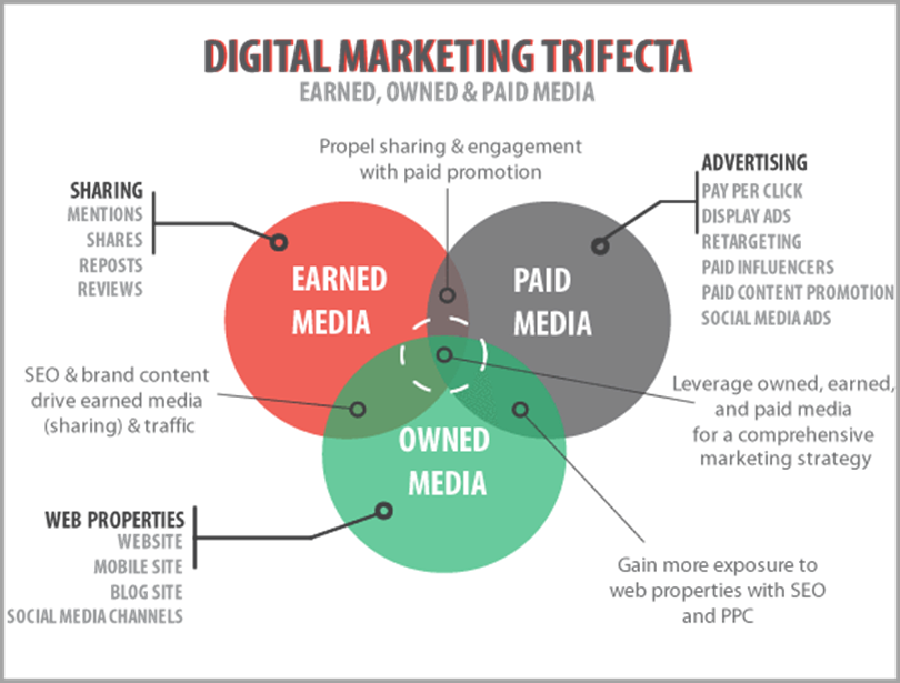 The Digital Marketing Trifecta for content promotion strategies