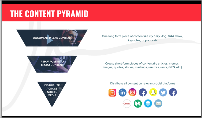 content pyramid for content promotion strategies