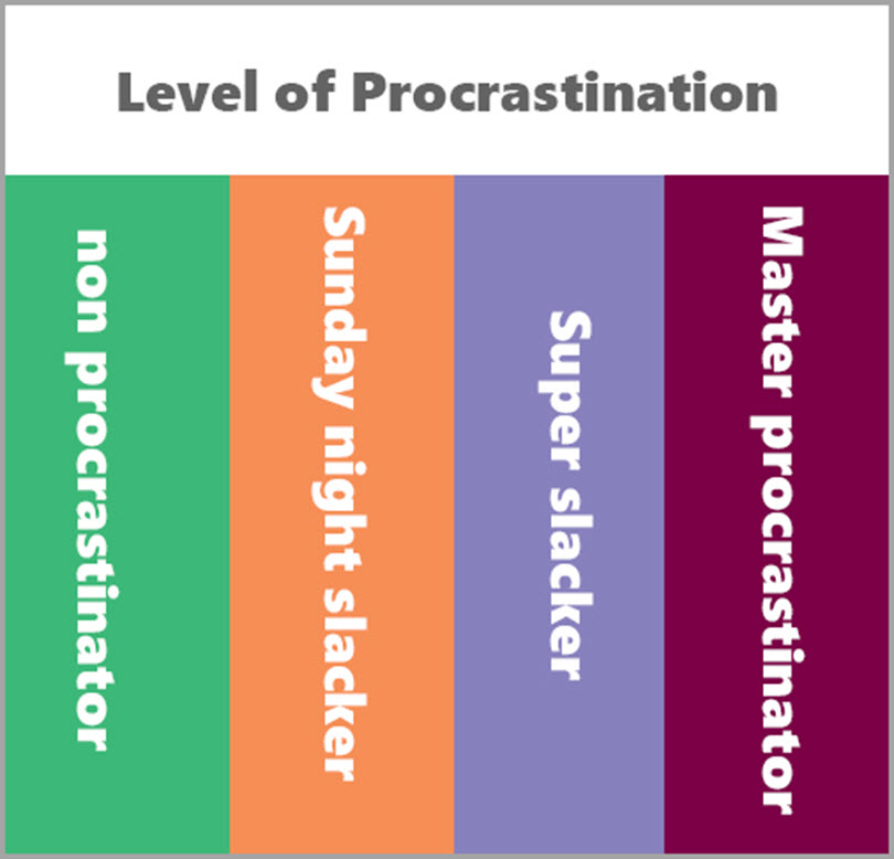 Level of procrastination to overcome procrastination