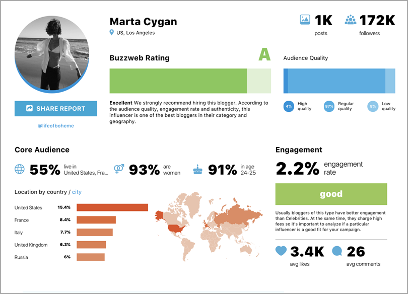 Use Influencer Marketing Auditing and Rating Tools to check an influencer