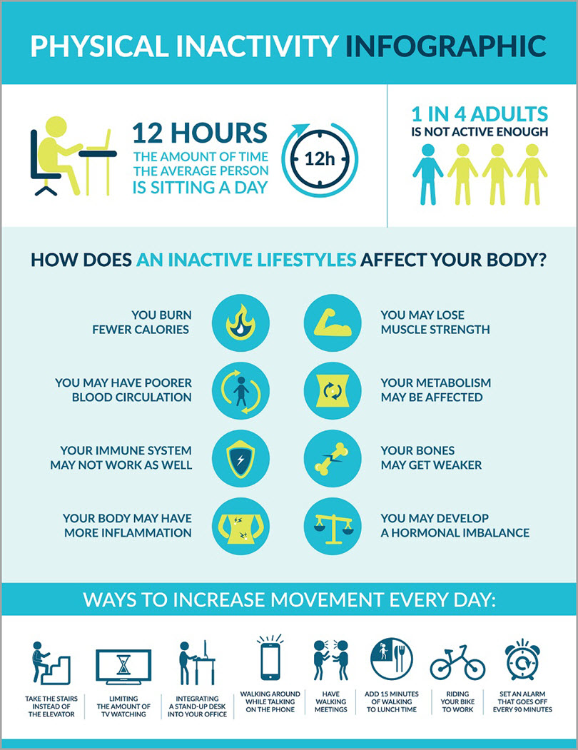 Physical Inactivity Inforgraphic for working from home