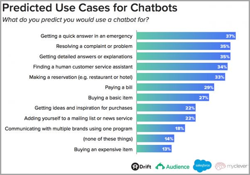 Predicted Use cases for Chatbots for AI in Content Marketing