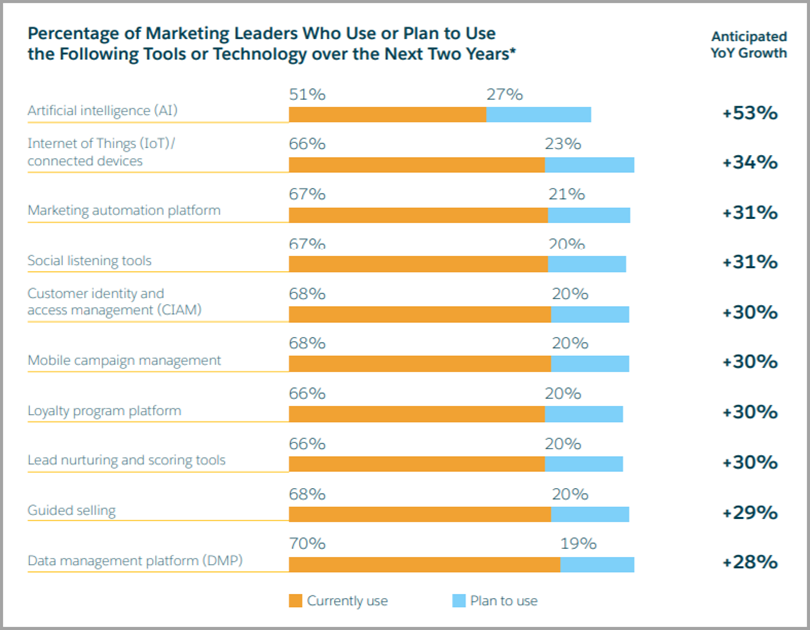 Salesforce's 2017 State of Marketing report for AI in Content Marketing