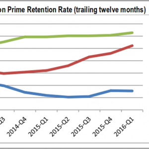 Chart 1 Us Prime Retention Rate Travelling Twelve Months Study By Cirp For