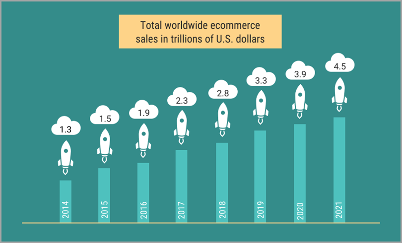digital buyers in 2017 was 1.66 billion for Ecommerce Platforms