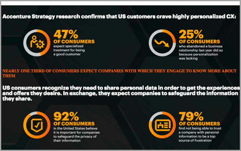 Accenture Research report for Personalized experience for ecommerce trends