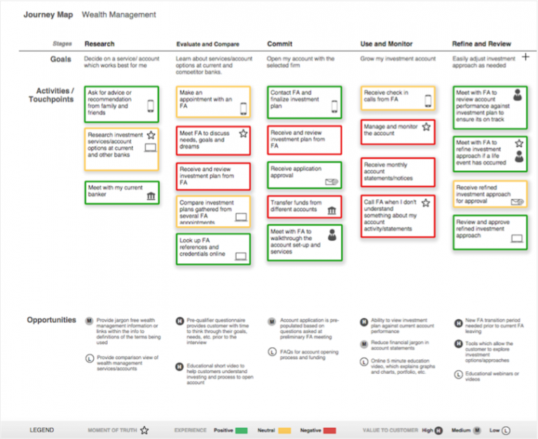 Customer journey mapping - image 1