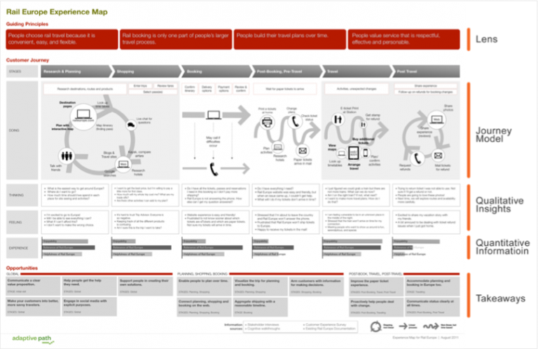 Customer journey mapping - image 2