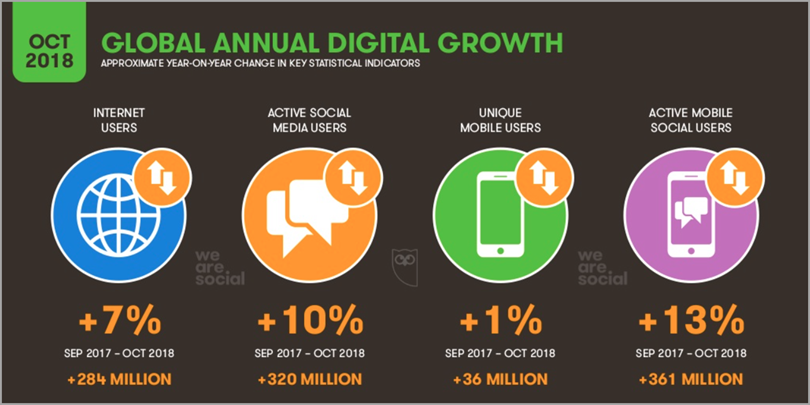 Global Annual Digital Growth for international digital marketing