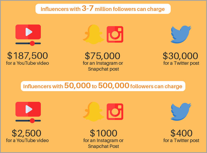 Influencer marketing for promote your startup