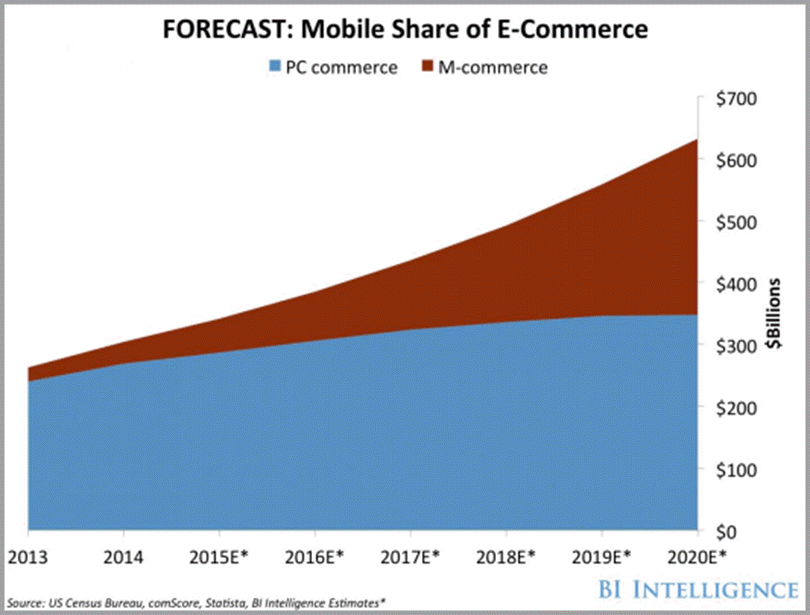 On-site and in-app mobile commerce for ecommerce trends