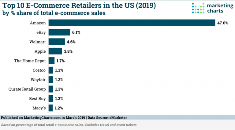 The 6 Best Ecommerce Platforms To Start An Online Store In 2020
