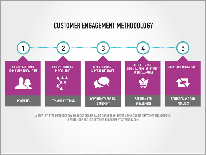 Customer Engagement Methodology for content promotion strategies