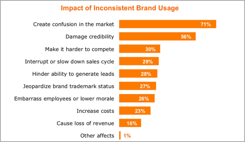 Impact of Inconsistent Brand Usage for Brand trust