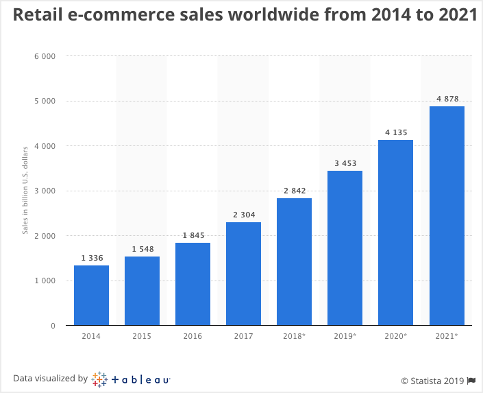 Retail ecommerce sales in worldwide from 2014 to 2021 for online business