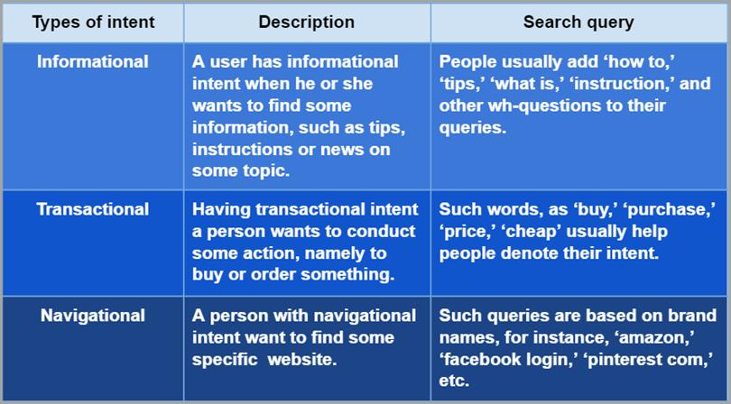 Understanding User Intent for User Intent
