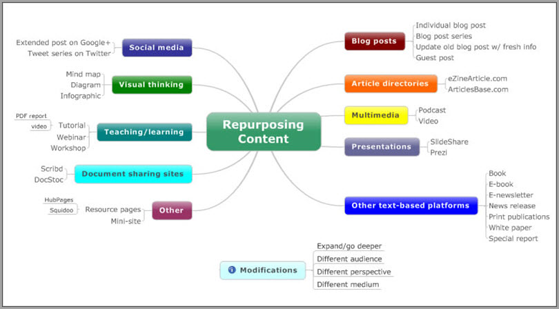 Update, Repurpose, and Link to Old Content for content promotion strategies