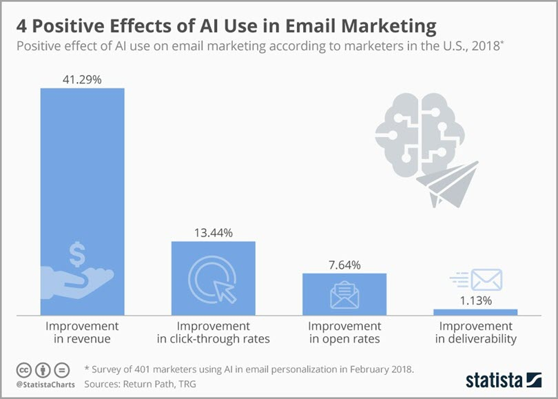 4 Positive Effects of AI Use in Email Marketing for email journeys