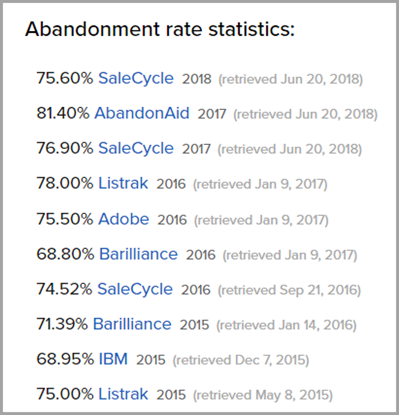 Abandonment rate statistics for reduce shopping cart abandonment