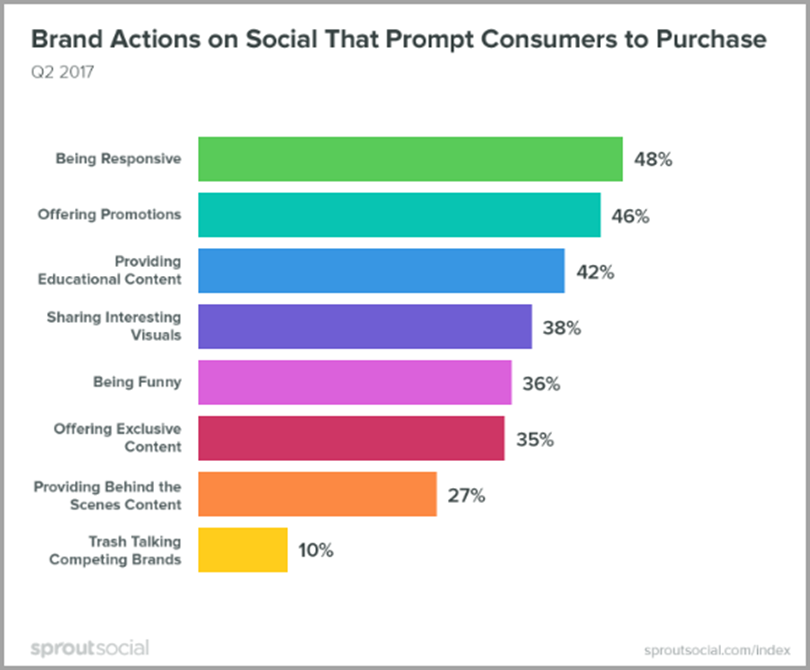 Brand Actions on Social That Prompt Consumers to Purchase for social media techniques