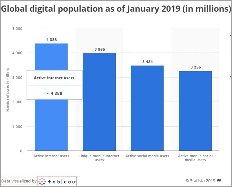 Global Digital Population of January for start an online business in 2019