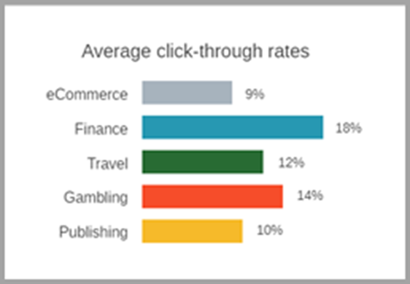 Average click-through rates for web push notifications