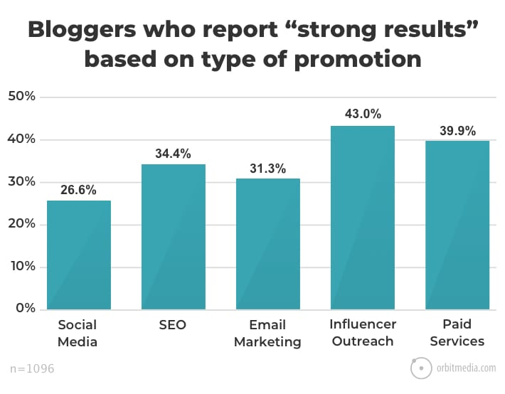 Bloggers who report strong results based on type of promotions for content marketing studies