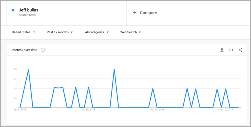 Brand search of popularity report for measure brand awareness