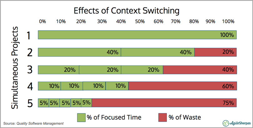 Effects of Context Switching for agile marketing mistakes