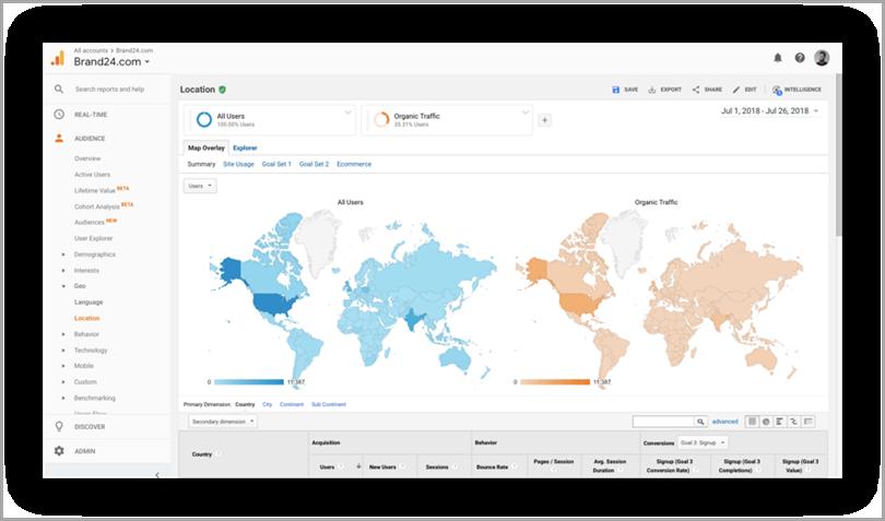 Google Analytics for social media analytics tools