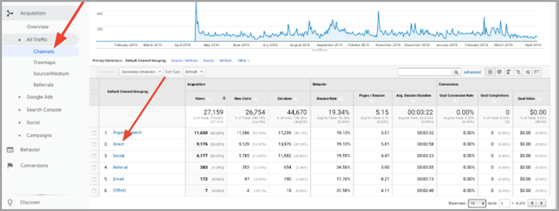 Looking at the Direct Traffic Metric on Google Analytics for measure brand awareness