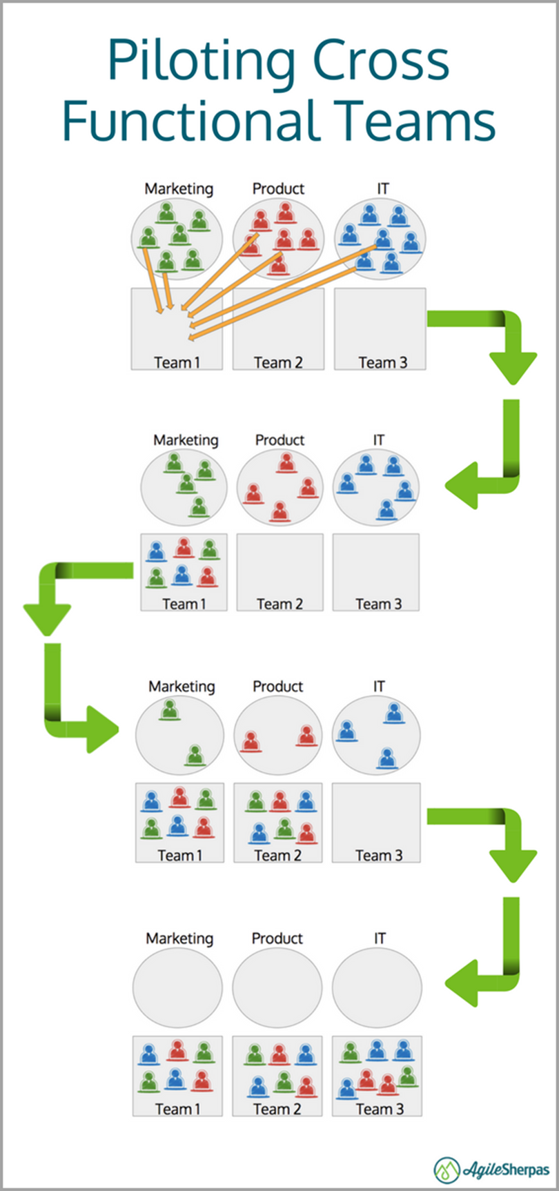 Piloting Cross Functional Teams for agile marketing mistakes