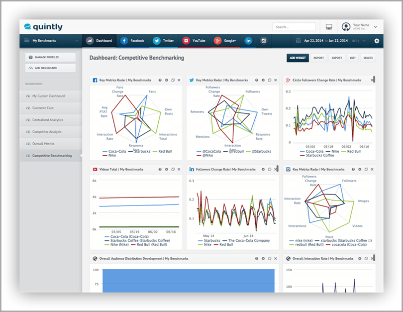 Quintly for social media analytics tools