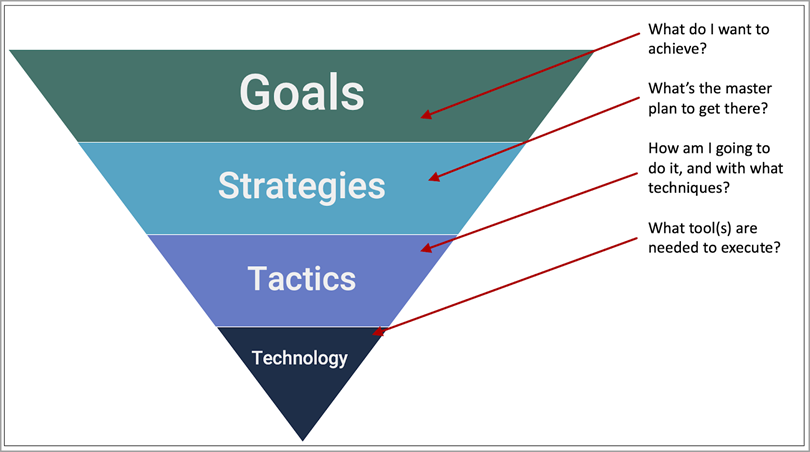 Start with Goals for eCommerce Marketing