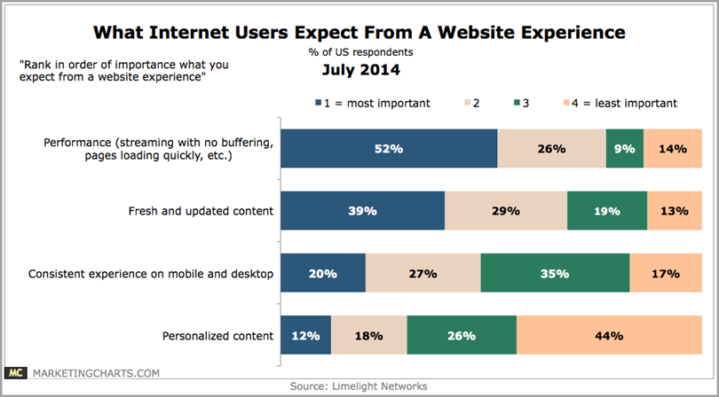 What Internet users expect from a website experience for content audit