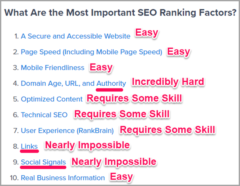 the ten most important SEO ranking factors for content marketing studies