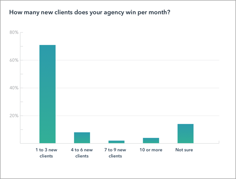 why agencies struggle with lead generation for marketing agency leads
