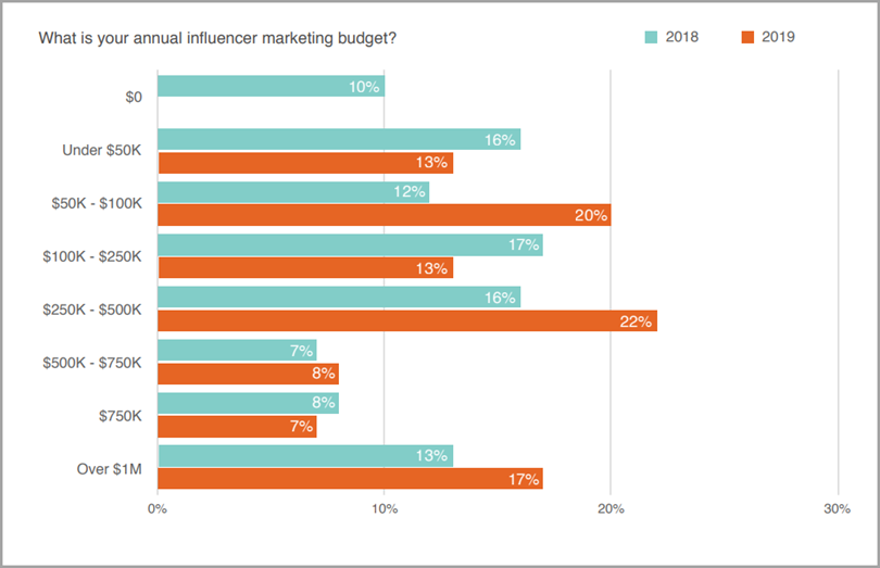 Annual Influencer Marketing Budget for influencer marketing tactics
