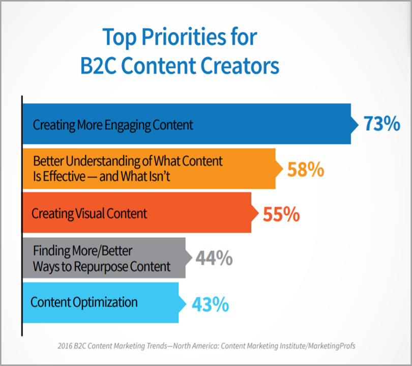 Top Priorities for B2c Content Creators for social media mistakes