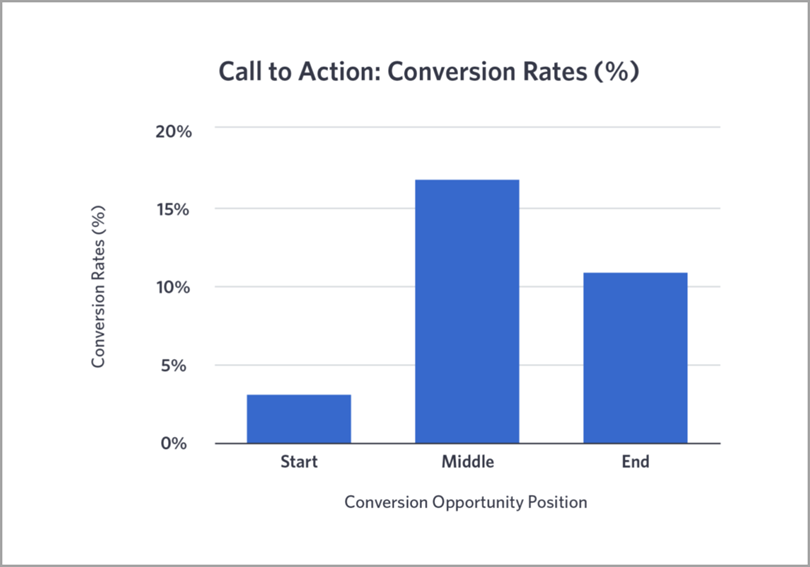 Call to Action In The Video Directly Impacts Conversion Rates for facebook video marketing statistics