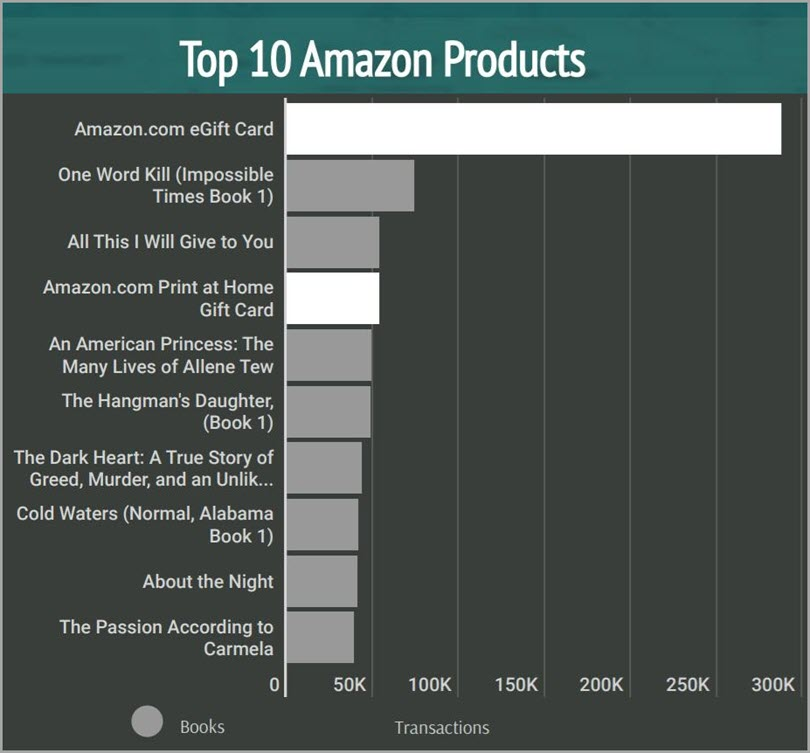 E-Gift Cards for Top 10 Amazon Products for online gifting