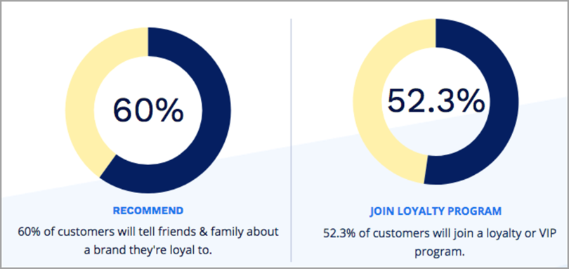 Enrol Customer into Loyalty Programs for customer loyalty management
