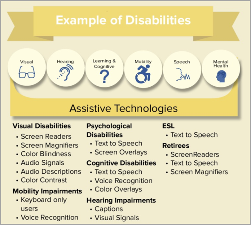 Example of Disabilities for Website Accessibility