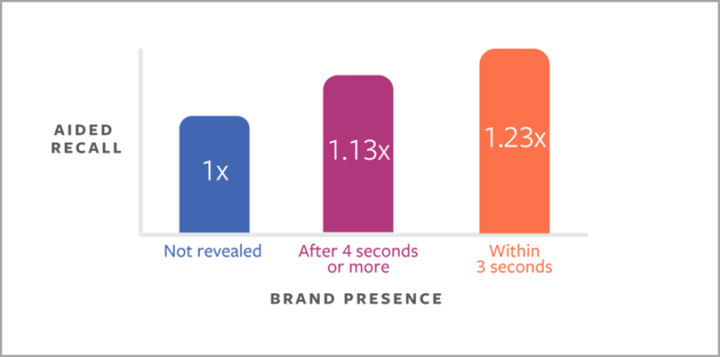 Get your brand noticed in the next 3 seconds for facebook video marketing statistics